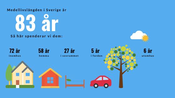 Ventilationssystem hemma är viktigt med tanke på att en så stor del av livet spenderas där.